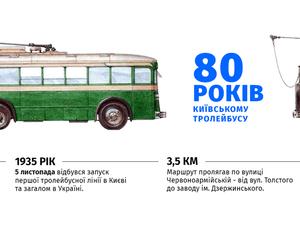 первый киевский троллейбус