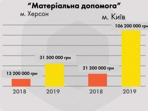 Около 9 миллионов гривен заложили для помощи в поселке Васильковое